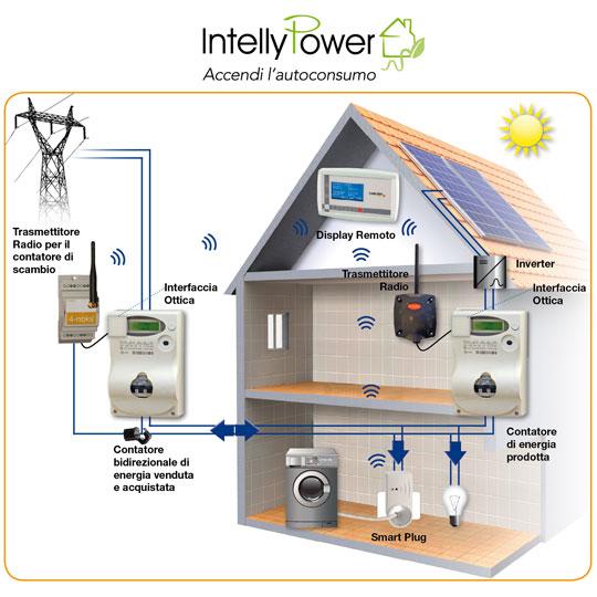 Un impianto fotovoltaico un impianto elettrico che - Elettricita in casa ...
